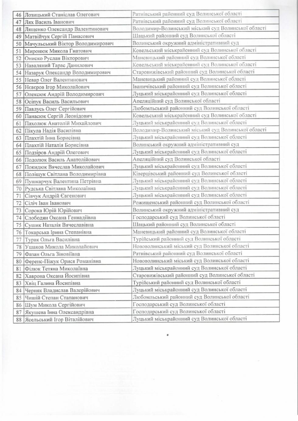 Список суддів області, які не пройшли переатестацію
