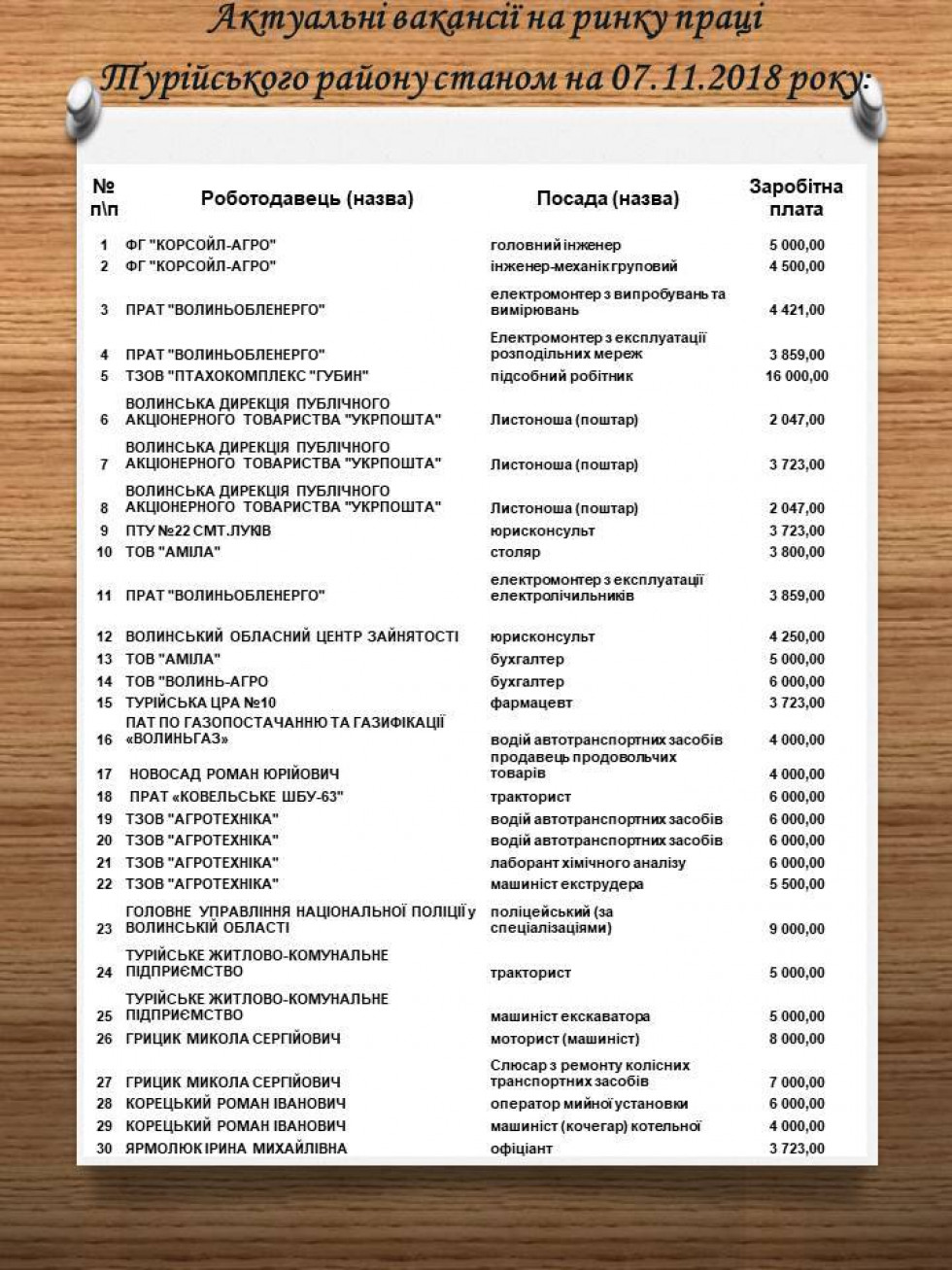 Список вакансій