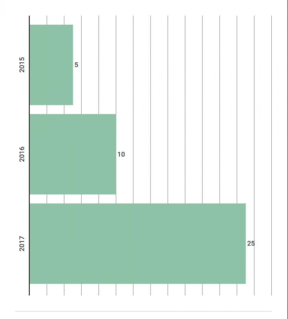 У Волинській області спостерігається позитивна динаміка створення кількості ОТГ за період 2015–2017 р